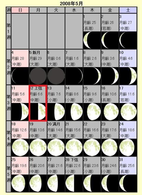 2008年5月12日四川大地震月齢