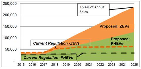 ZEVプログラム