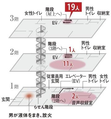 京都アニメーション放火殺人事件