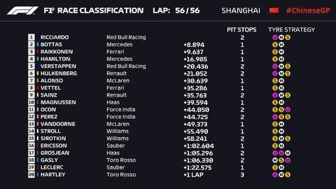 上海GP結果