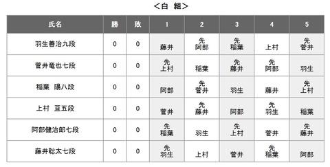 第61期王位戦リーグ20200120