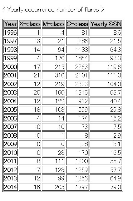 太陽のフレア回数2014png