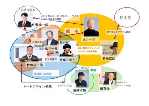 佐野研二郎相関図1