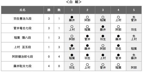 第61期王位戦リーグ白組20200415