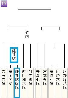 朝日杯12組