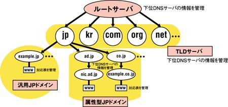DNSの階層構造