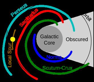 天の川銀河スパイラルアーム