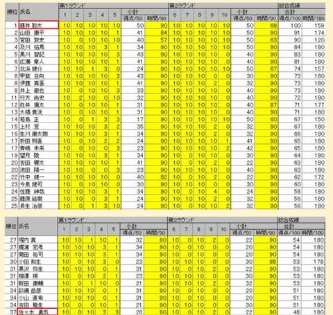 2015年詰将棋選手権成績