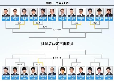 第4期叡王戦本線トーナメント201811231