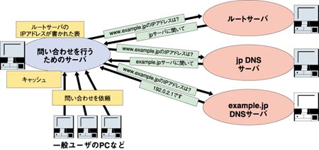 DNS問い合わせの流れ