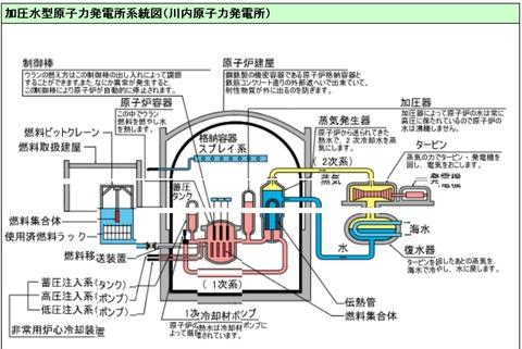 川内原発系統図