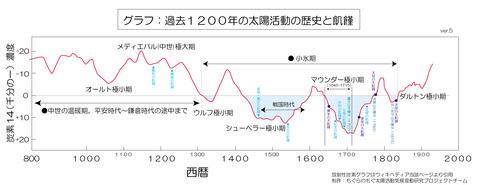 太陽120年周期説c14-big-scale2