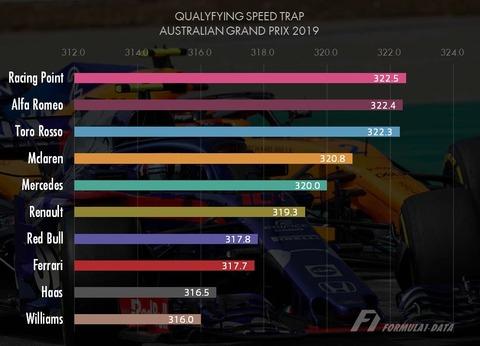 オーストラリアGP 最高速2019