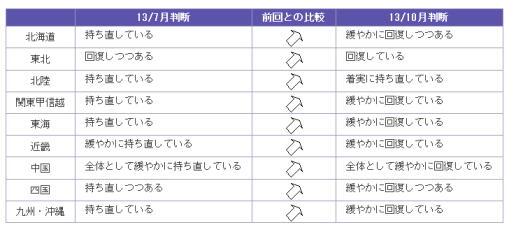 2013-10月地域経済報告