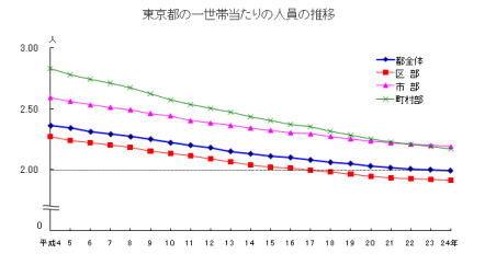 2012-1世帯当たり人口