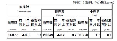2020-02-商業動態統計-01