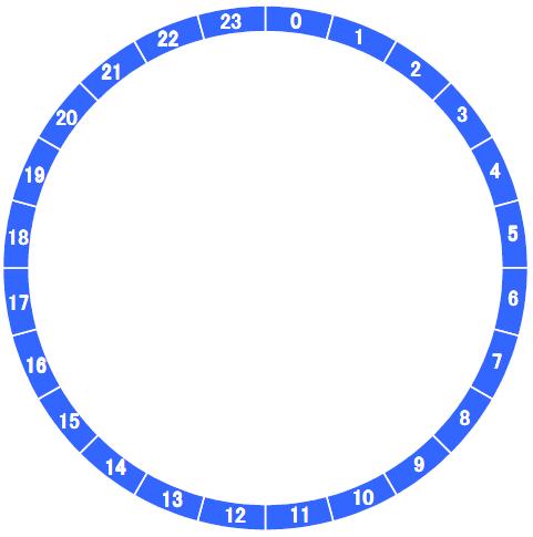 一日スケジュール表を円グラフ ...