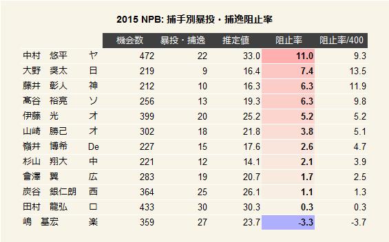 2015NPB捕手別暴投・捕逸阻止率1
