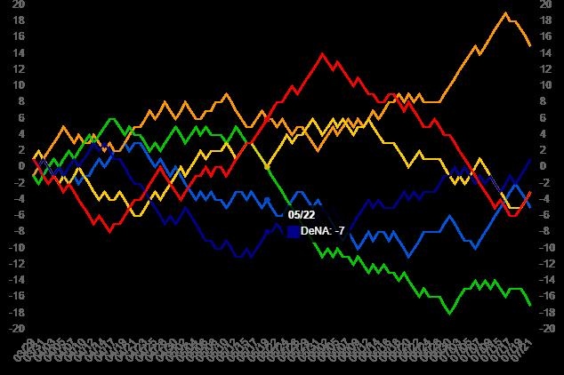 20190723セリーグ貯金推移