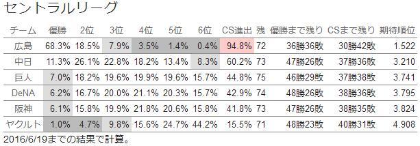 20160619セリーグ順位1