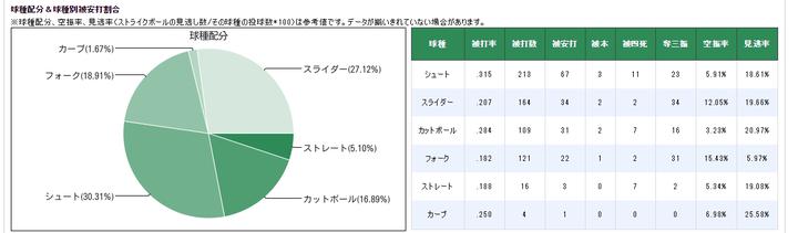 黒田球種配分2015
