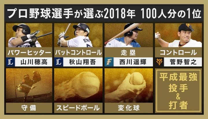 2018プロ野球100人分の1位7