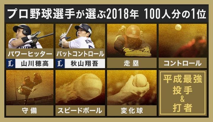 2018プロ野球100人分の1位4