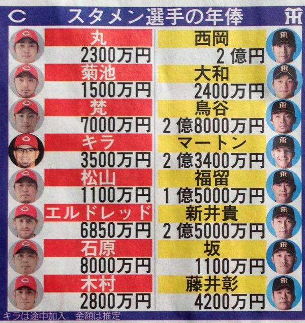 カープ阪神スタメン年俸比較