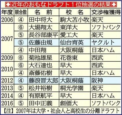 2016年までの主なドラフト1位抽選