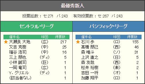 2014新人王1