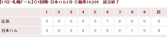 20150317OP戦Score