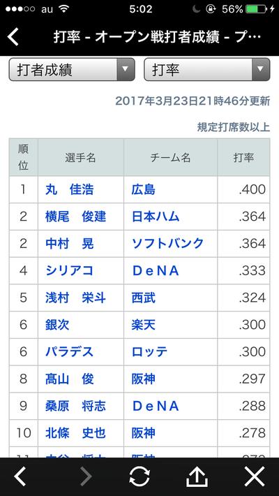 カープ丸佳浩さん、現時点のオープン戦首位打者に