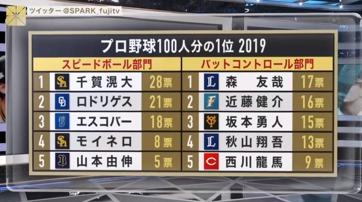 プロ野球100人分の1_20191118_40