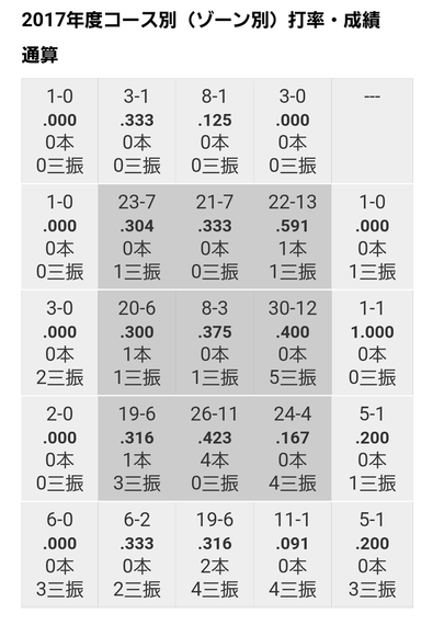 松山データ2
