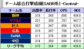 20150816セリーグ打撃データ