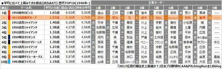 20170721広島打線傑出度2