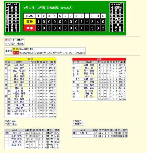 記録_初回先頭から3者連続HR_1965年8月13日阪神大洋戦1