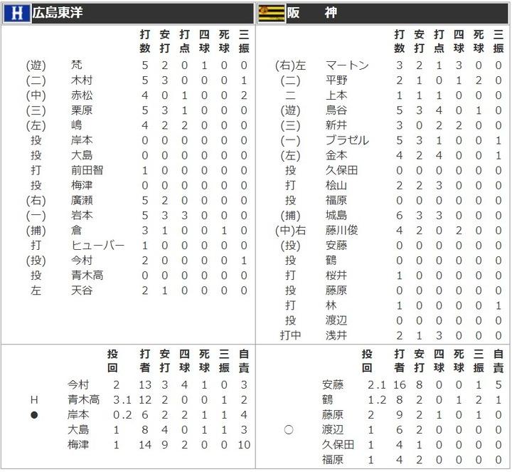 20100825広島阪神戦2