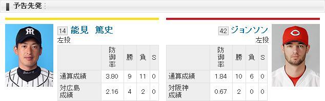 【カープ実況】阪神×広島 17回戦(甲子園球場)[2015/9/1]18:30~ 先発:能見vsジョンソン