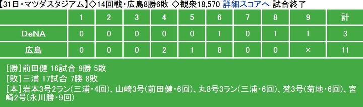 20130731Score
