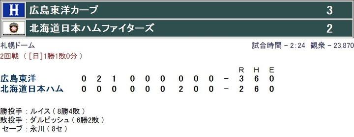 広島vs日ハム20080604