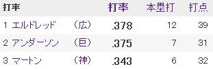 20140510セリーグ打者成績1打率
