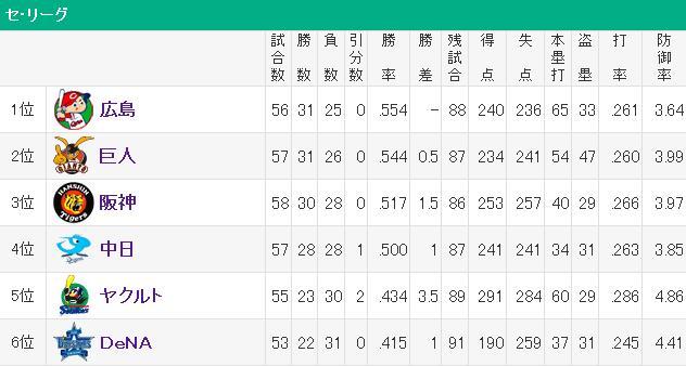 20140607セリーグ順位表