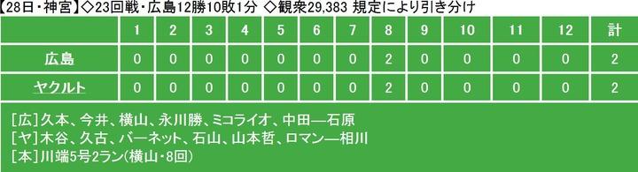 20130928Score