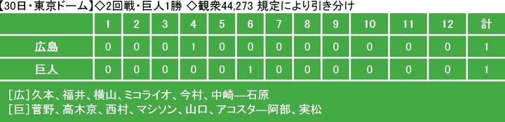 20130330Score