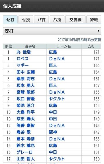 20171004セリーグ_安打数