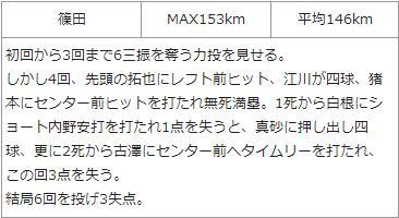 20150422カープ二軍投手結果1