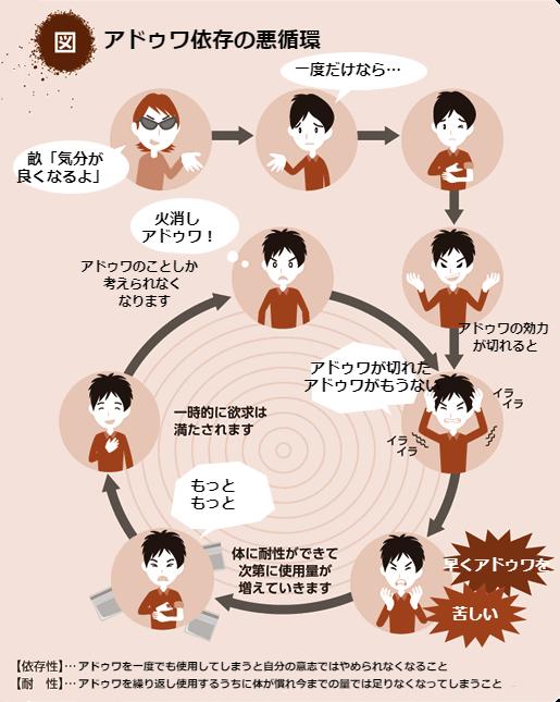 アドゥワ依存の悪循環1