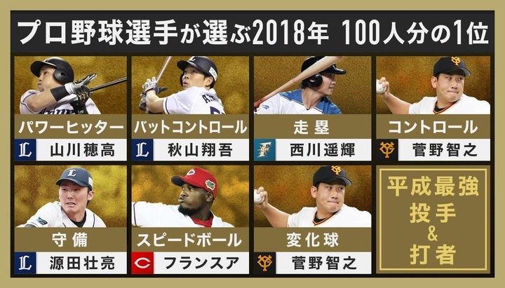 2018プロ野球100人分の1位10