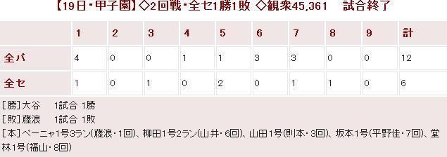20140719オールスター第2戦Score